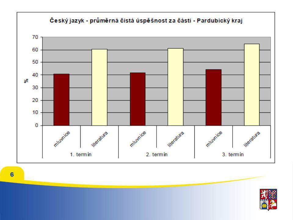 7 Test Maximální možný počet bodů Průměrný počet dosažených bodů Osmileté studiumOSP6038,5 Čtyřleté studium OSP6026,1 ČJ4019,7 M307,3 celkem13053,1 Výsledky přijímacích zkoušek