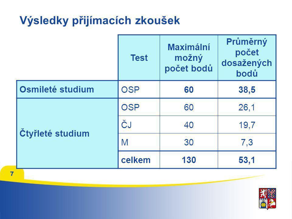 7 Test Maximální možný počet bodů Průměrný počet dosažených bodů Osmileté studiumOSP6038,5 Čtyřleté studium OSP6026,1 ČJ4019,7 M307,3 celkem13053,1 Vý