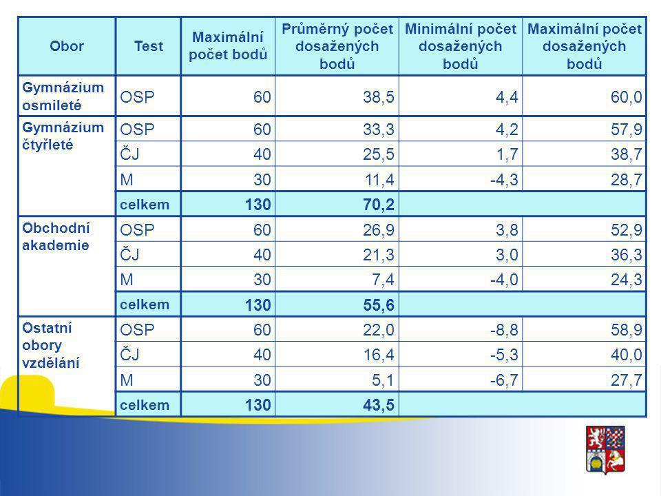 OborTest Maximální počet bodů Průměrný počet dosažených bodů Minimální počet dosažených bodů Maximální počet dosažených bodů Gymnázium osmileté OSP603