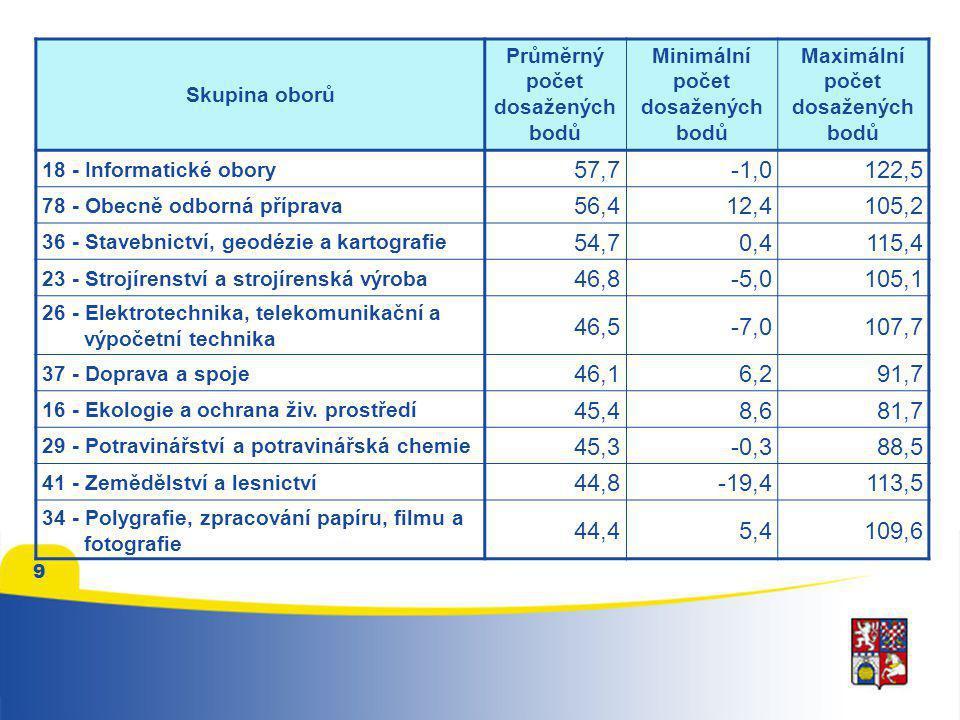 Skupina oborů Průměrný počet dosažených bodů Minimální počet dosažených bodů Maximální počet dosažených bodů 68 - Právo, právní a veřejnosprávní činnost 43,91,4104,2 53 - Zdravotnictví 43,4-6,098,3 39 - Speciální a interdisciplinární obory 42,7-7,1100,3 75 - Pedagogika, učitelství a sociální péče 41,9-10,397,3 43 - Veterinářství a veterinární prevence 41,5-4,290,4 65 - Gastronomie, hotelnictví a turismus 40,2-3,3108,5 33 - Zpracování dřeva a výroba hudebních nástrojů 39,110,888,3 69 - Osobní a provozní služby 30,1-7,479,4 66 - Obchod 29,8-2,066,5 31 - Textilní výroba a oděvnictví 28,59,664,4 10