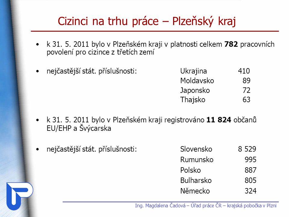 k 31. 5. 2011 bylo v Plzeňském kraji v platnosti celkem 782 pracovních povolení pro cizince z třetích zemí nejčastější stát. příslušnosti:Ukrajina410