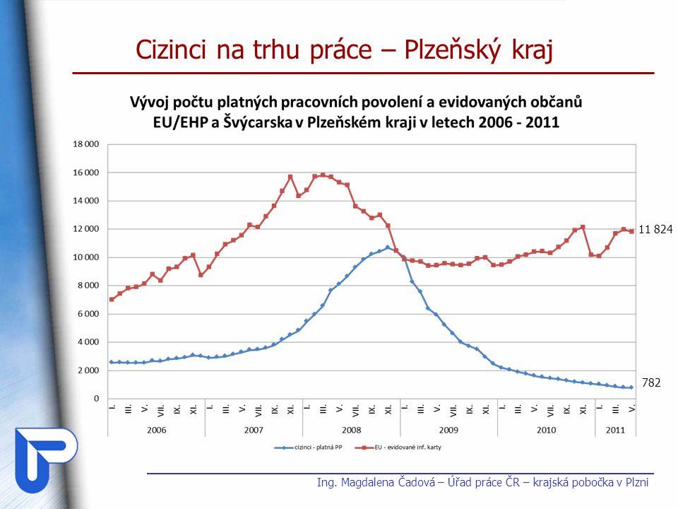 Cizinci na trhu práce – Plzeňský kraj Ing. Magdalena Čadová – Úřad práce ČR – krajská pobočka v Plzni 782 11 824