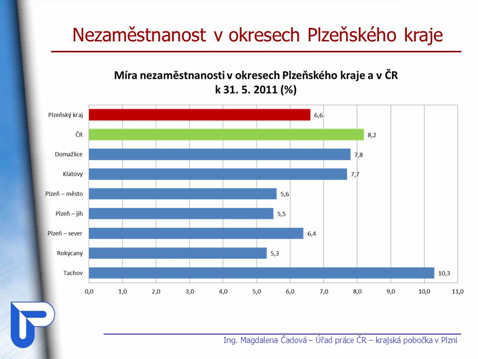 Nezaměstnanost v okresech Plzeňského kraje Okres MN (%)počet uchazečů k 30.5.2010k 30.5.2011k 30.5.2010k 30.5.2011 Plzeňský kraj7,66,625 51822 494 ČR8,78,2514 779489 956 Domažlice8,77,82 9502 513 Klatovy8,47,73 9883 692 Plzeň – jih6,35,52 1591 907 Plzeň – město6,35,67 4596 825 Plzeň – sever7,66,43 0742 670 Rokycany7,35,31 9781 563 Tachov11,810,33 9103 324 Ing.