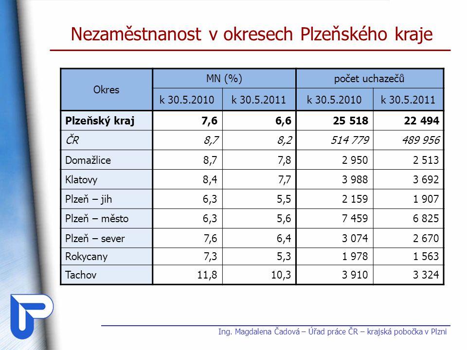Nezaměstnanost v okresech Plzeňského kraje Okres MN (%)počet uchazečů k 30.5.2010k 30.5.2011k 30.5.2010k 30.5.2011 Plzeňský kraj7,66,625 51822 494 ČR8