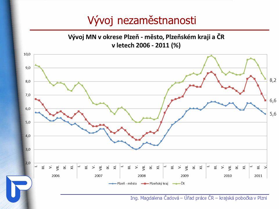 Vývoj nezaměstnanosti Ing. Magdalena Čadová – Úřad práce ČR – krajská pobočka v Plzni