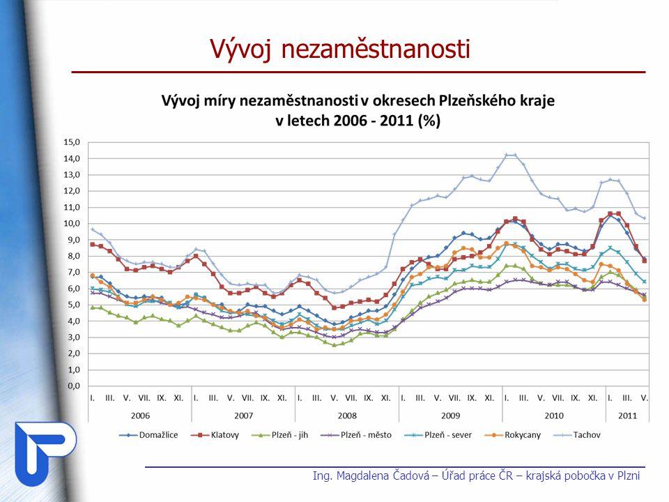 MN – obce a mikroregiony Plzeňského kraje (%) Ing.