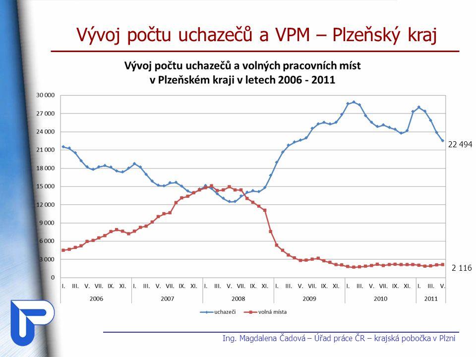 Vývoj počtu uchazečů a VPM – Plzeňský kraj Ing. Magdalena Čadová – Úřad práce ČR – krajská pobočka v Plzni 22 494 2 116