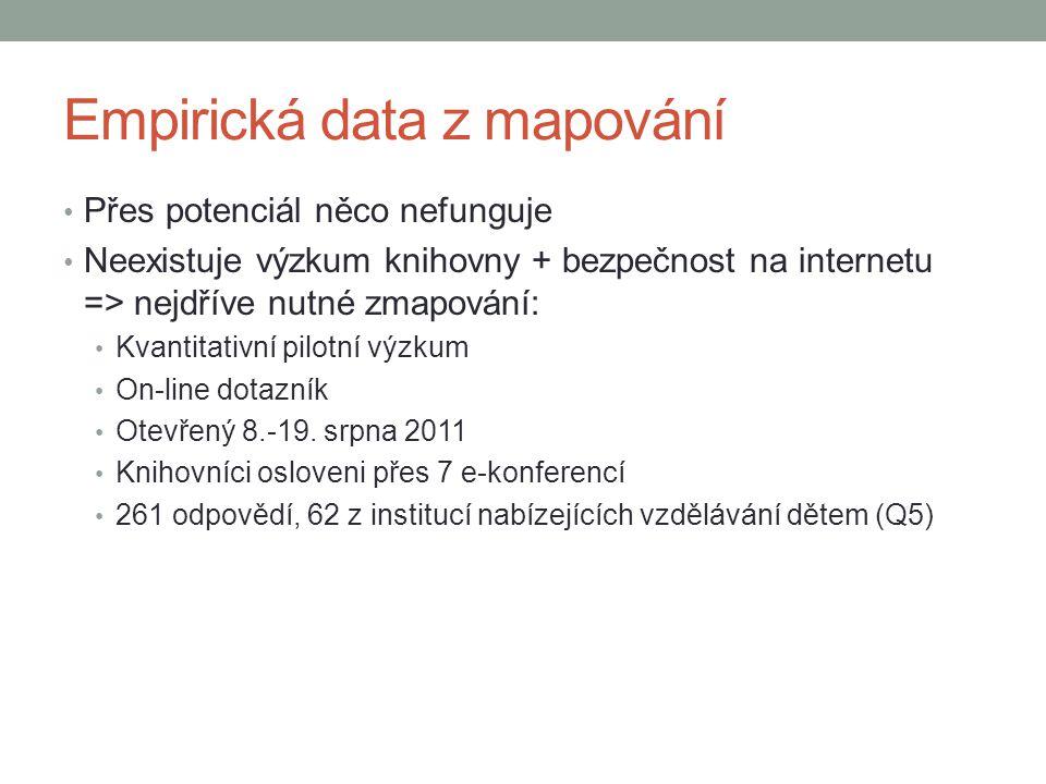 Empirická data z mapování Přes potenciál něco nefunguje Neexistuje výzkum knihovny + bezpečnost na internetu => nejdříve nutné zmapování: Kvantitativn