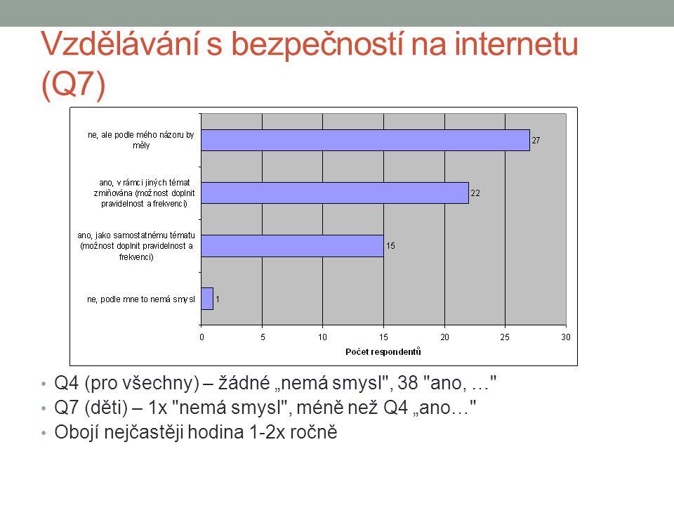 """Vzdělávání s bezpečností na internetu (Q7) Q4 (pro všechny) – žádné """"nemá smysl"""