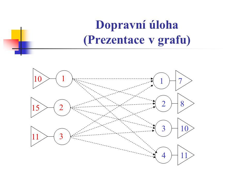 Dopravní úloha (Prezentace v grafu) 2 15 1 10 3 11 71 82 103 114