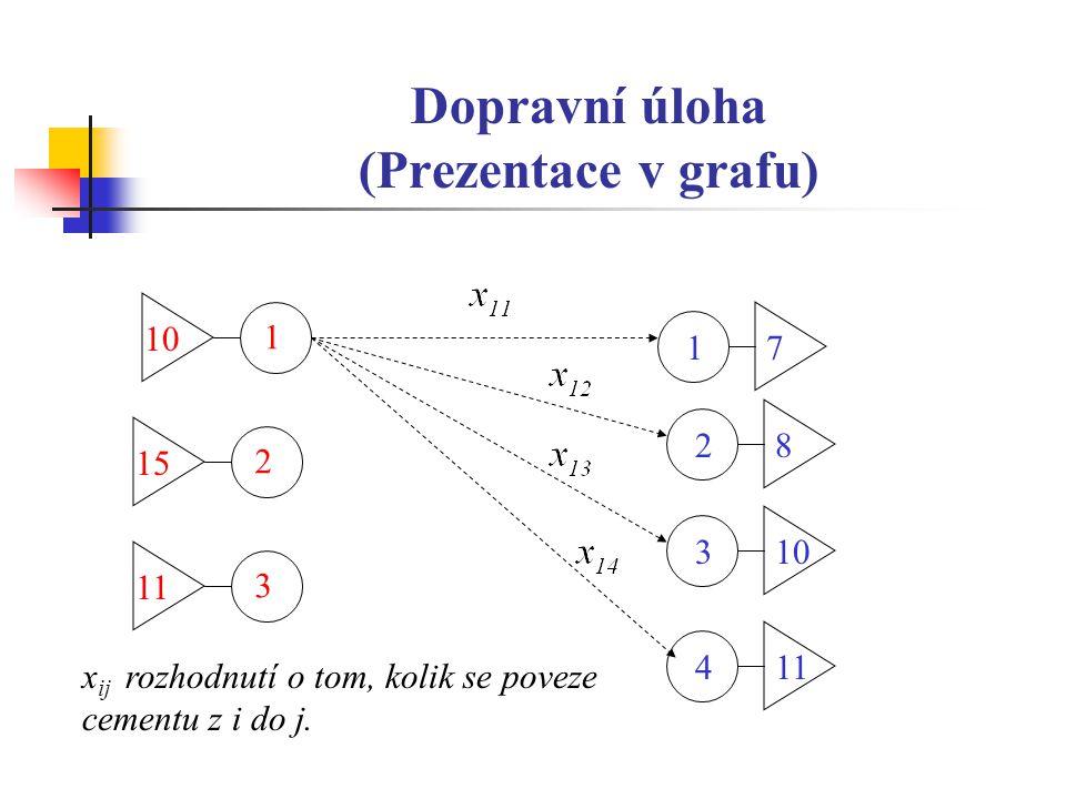 Dopravní úloha (Prezentace v grafu) 2 1571 1 10 3 1182103114 x ij rozhodnutí o tom, kolik se poveze cementu z i do j.