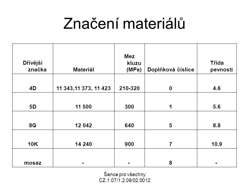 Šance pro všechny CZ.1.07/1.2.06/02.0012 Značení materiálů Dřívější značkaMateriál Mez kluzu (MPa)Doplňková číslice Třída pevnosti 4D11 343,11 373, 11