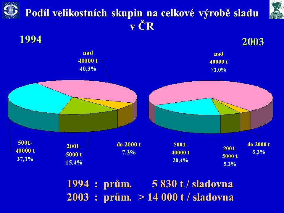 Podíl velikostních skupin na celkové výrobě sladu v ČR 1994 2003 1994 : prům.