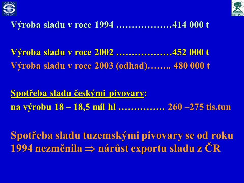 Výroba sladu v roce 1994 ………………414 000 t Výroba sladu v roce 2002 ………………452 000 t Výroba sladu v roce 2003 (odhad)……..