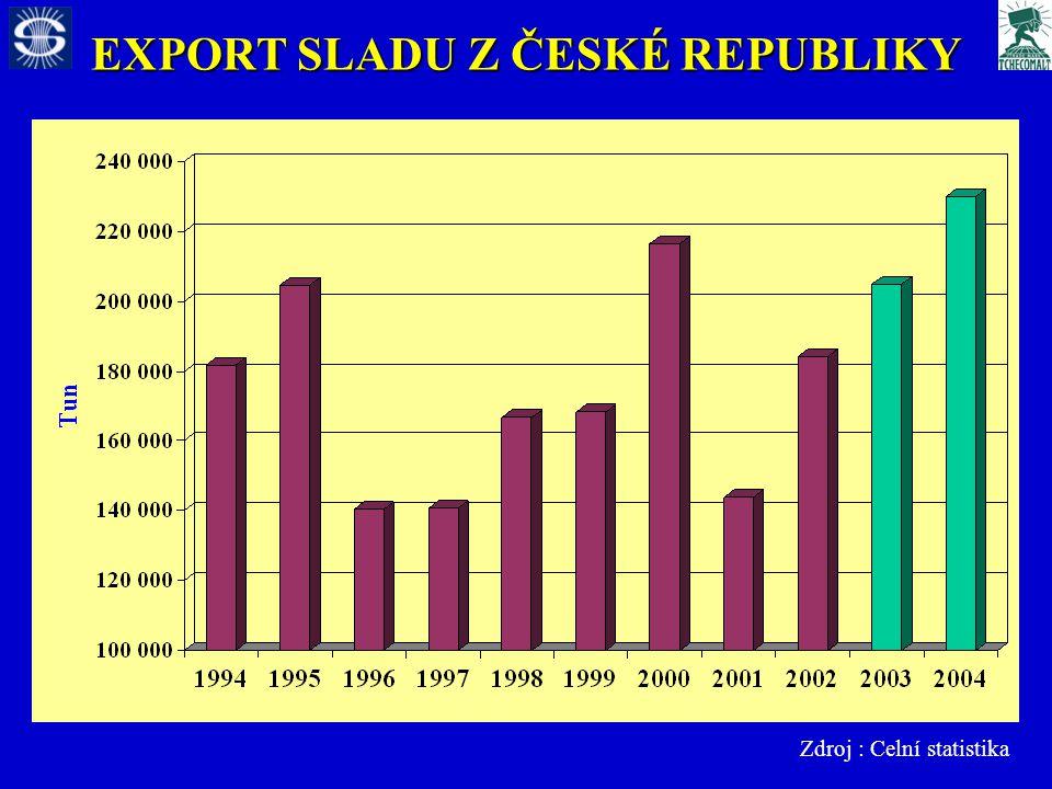 EXPORT SLADU Z ČESKÉ REPUBLIKY Zdroj : Celní statistika