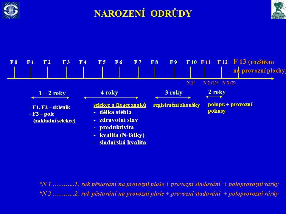 NAROZENÍ ODRŮDY F 0 F 1 F 2 F 3 F 4 F 5 F 6 F 7 F 8 F 9 F 10 F 11 - F1, F2 – skleník - F3 – pole (základní selekce) (základní selekce) selekce a fixace znaků -délka stébla -zdravotní stav -produktivita -kvalita (N-látky) -sladařská kvalita registrační zkoušky 1 – 2 roky 4 roky 3 roky F 12 polopr.