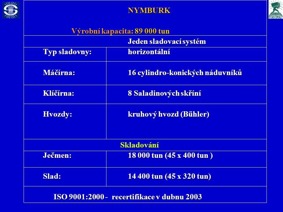 NYMBURK Výrobní kapacita: 89 000 tun Jeden sladovací systém Typ sladovny: horizontální Máčírna:16 cylindro-konických náduvníků Klíčírna:8 Saladinových skříní Hvozdy:kruhový hvozd (Bühler) Skladování Ječmen: 18 000 tun (45 x 400 tun ) Slad: 14 400 tun (45 x 320 tun) ISO 9001:2000 - recertifikace v dubnu 2003