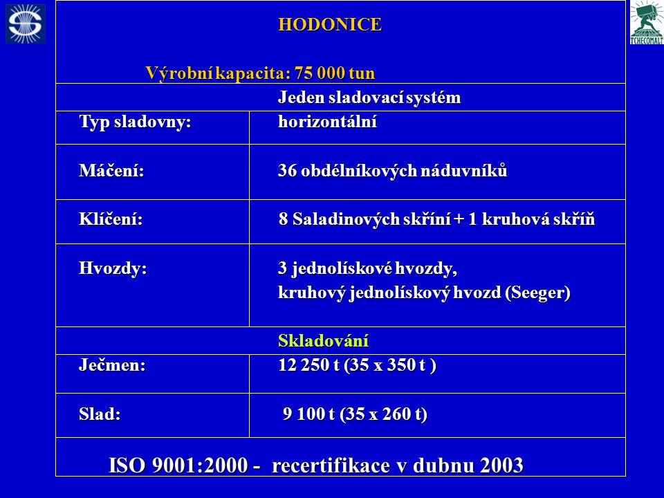 HODONICE Výrobní kapacita: 75 000 tun Jeden sladovací systém Typ sladovny: horizontální Máčení:36 obdélníkových náduvníků Klíčení: 8 Saladinových skříní + 1 kruhová skříň Hvozdy:3 jednolískové hvozdy, kruhový jednolískový hvozd (Seeger) Skladování Ječmen: 12 250 t (35 x 350 t ) Slad: 9 100 t (35 x 260 t) ISO 9001:2000 - recertifikace v dubnu 2003 ISO 9001:2000 - recertifikace v dubnu 2003