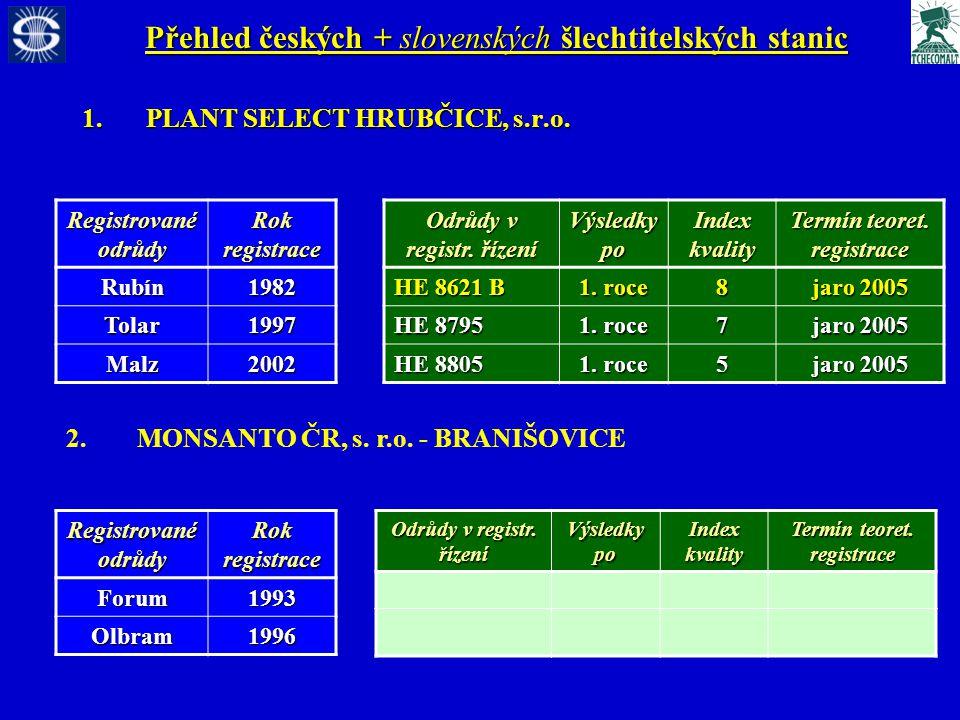 Přehled českých + slovenských šlechtitelských stanic 1.PLANT SELECT HRUBČICE, s.r.o.
