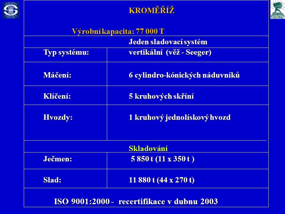 KROMĚŘÍŽ Výrobní kapacita: 77 000 T Jeden sladovací systém Typ systému: vertikální (věž - Seeger) Máčení: 6 cylindro-kónických náduvníků Klíčení: 5 kruhových skříní Hvozdy:1 kruhový jednolískový hvozd Skladování Ječmen: 5 850 t (11 x 350 t ) Slad: 11 880 t (44 x 270 t) ISO 9001:2000 - recertifikace v dubnu 2003