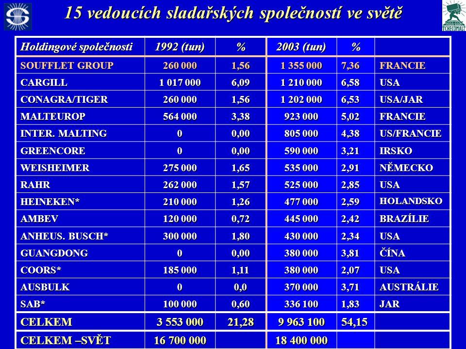 15 vedoucích sladařských společností ve světě Holdingové společnosti 1992 (tun) % 2003 (tun) % SOUFFLET GROUP 260 000 1,56 1 355 000 7,36FRANCIE CARGILL 1 017 000 6,09 1 210 000 6,58USA CONAGRA/TIGER 260 000 1,56 1 202 000 6,53USA/JAR MALTEUROP 564 000 3,38 923 000 5,02FRANCIE INTER.