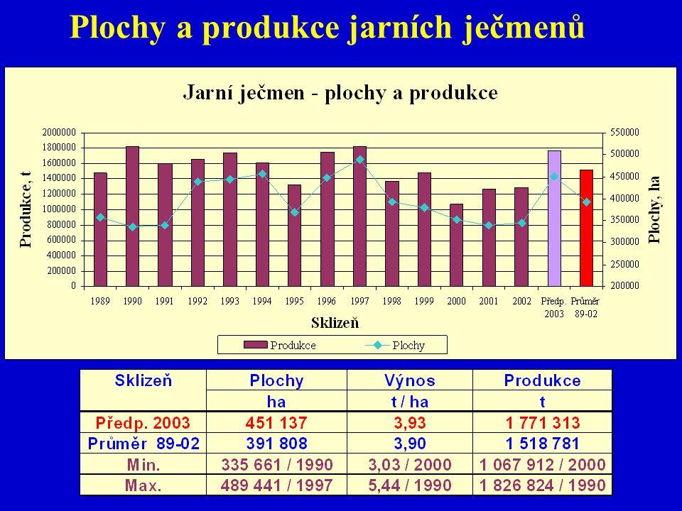 Plochy a produkce jarních ječmenů