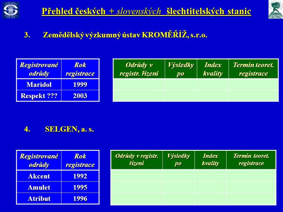 Přehled českých + slovenských šlechtitelských stanic 3.Zemědělský výzkumný ústav KROMĚŘÍŽ, s.r.o.
