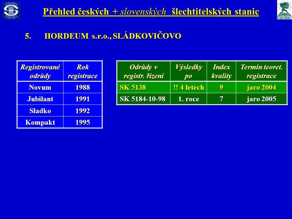 Přehled českých + slovenských šlechtitelských stanic 5.HORDEUM s.r.o., SLÁDKOVIČOVO Registrované odrůdy Rok registrace Novum1988 Jubilant1991 Sladko1992 Kompakt1995 Odrůdy v registr.