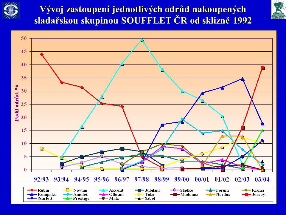 Vývoj zastoupení jednotlivých odrůd nakoupených sladařskou skupinou SOUFFLET ČR od sklizně 1992