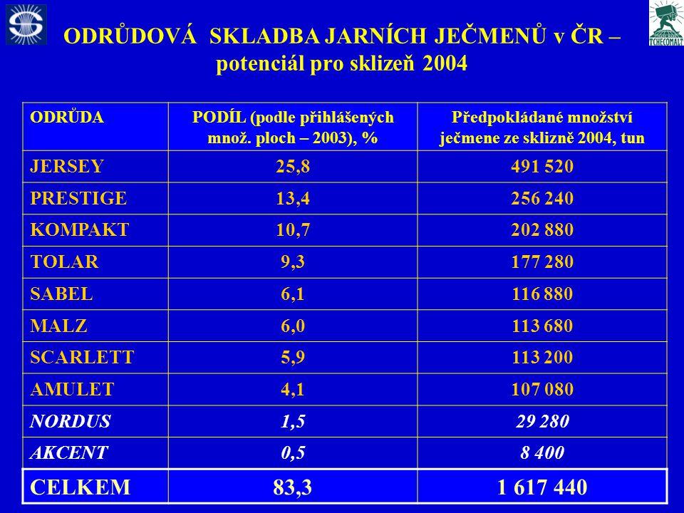 ODRŮDOVÁ SKLADBA JARNÍCH JEČMENŮ v ČR – potenciál pro sklizeň 2004 ODRŮDAPODÍL (podle přihlášených množ.