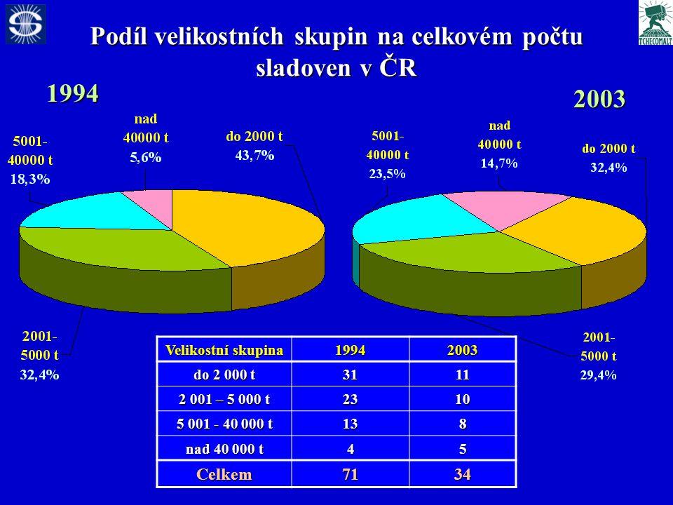 Podíl velikostních skupin na celkovém počtu sladoven v ČR 1994 2003 Velikostní skupina 19942003 do 2 000 t 3111 2 001 – 5 000 t 2310 5 001 - 40 000 t 138 nad 40 000 t 45 Celkem7134