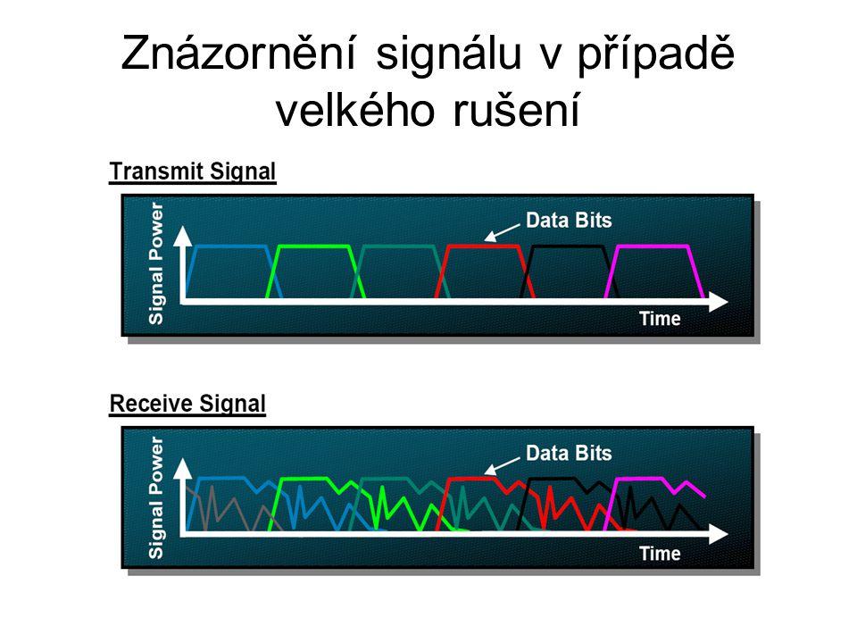 Znázornění signálu v případě velkého rušení