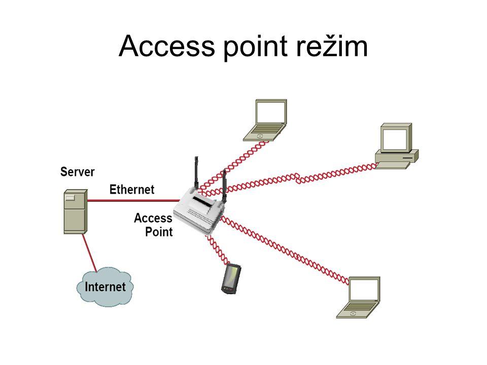 Access point režim