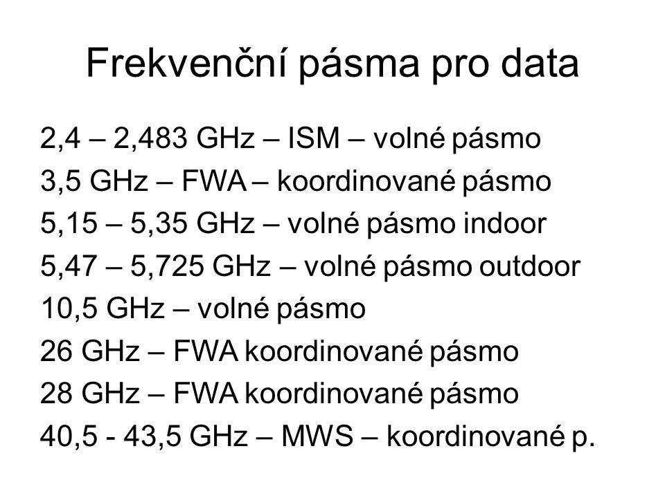 Frekvenční pásma pro data 2,4 – 2,483 GHz – ISM – volné pásmo 3,5 GHz – FWA – koordinované pásmo 5,15 – 5,35 GHz – volné pásmo indoor 5,47 – 5,725 GHz