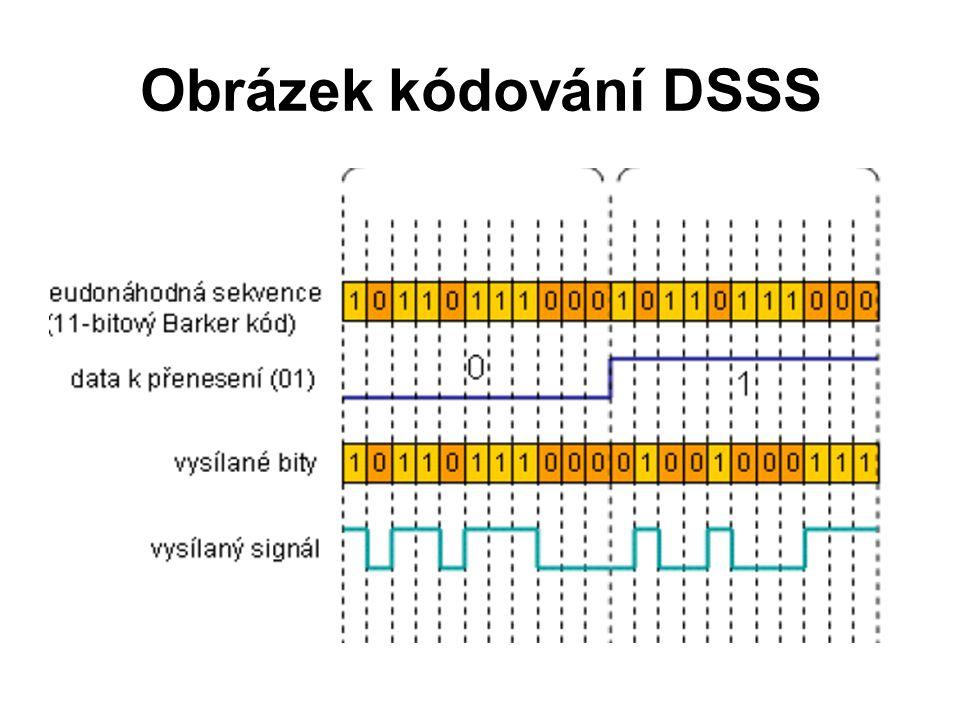 Obrázek kódování DSSS