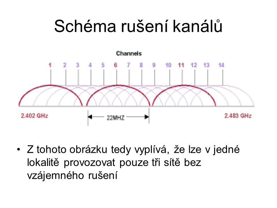 Schéma rušení kanálů Z tohoto obrázku tedy vyplívá, že lze v jedné lokalitě provozovat pouze tři sítě bez vzájemného rušení