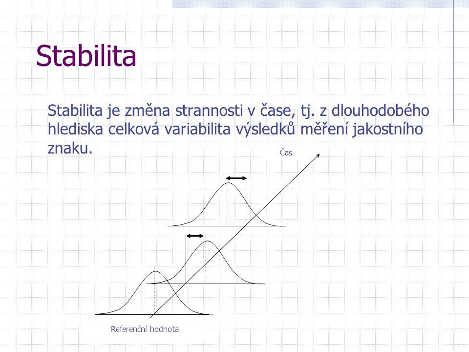 Stabilita Stabilita je změna strannosti v čase, tj. z dlouhodobého hlediska celková variabilita výsledků měření jakostního znaku. Referenční hodnota Č