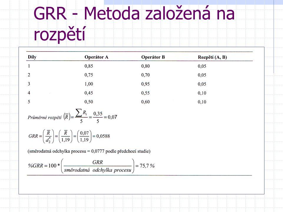 GRR - Metoda založená na rozpětí