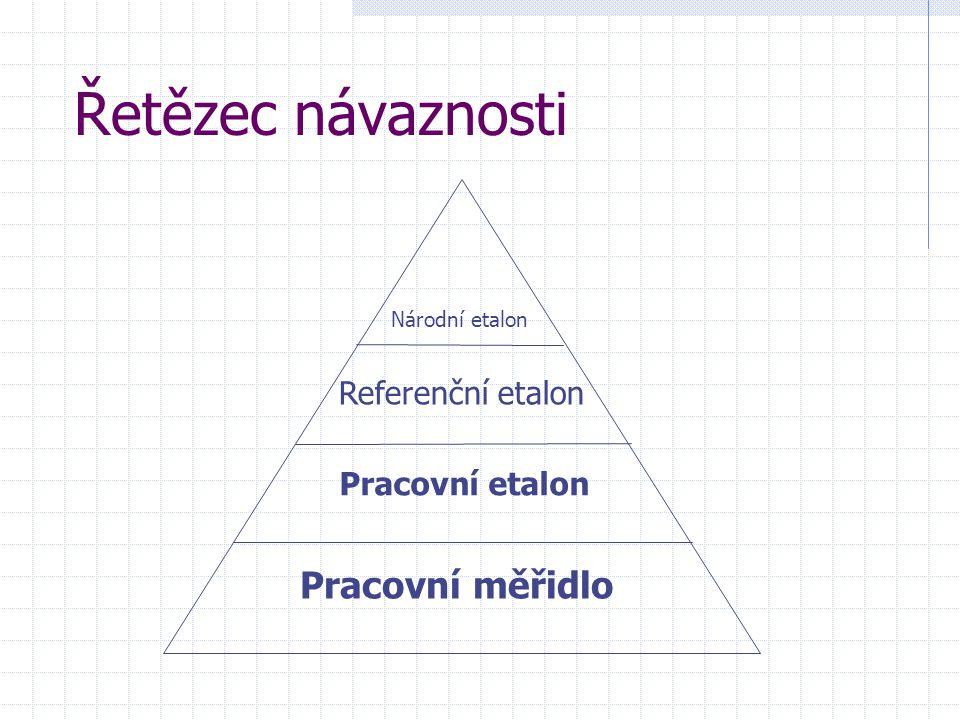 Řetězec návaznosti Národní etalon Referenční etalon Pracovní etalon Pracovní měřidlo