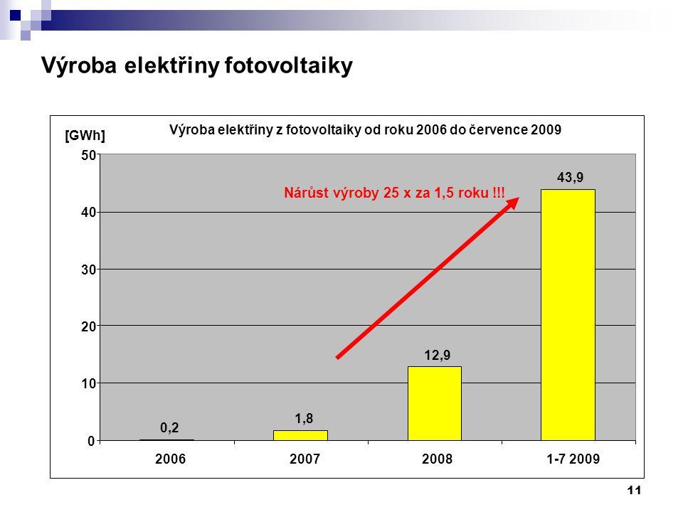 11 0,2 1,8 12,9 43,9 0 10 20 30 40 50 2006200720081-7 2009 [GWh] Výroba elektřiny fotovoltaiky Nárůst výroby 25 x za 1,5 roku !!! Výroba elektřiny z f