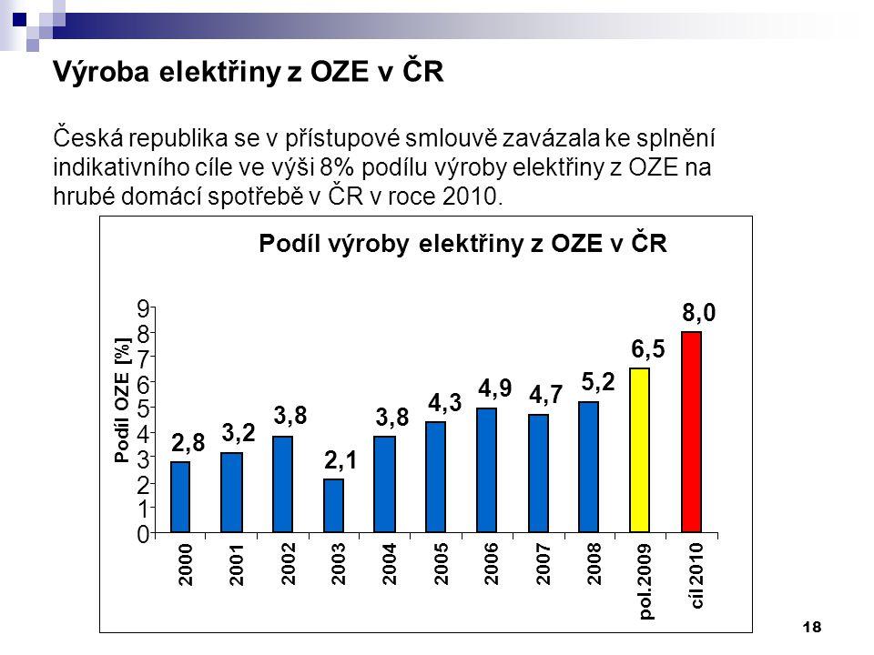 18 Výroba elektřiny z OZE v ČR Česká republika se v přístupové smlouvě zavázala ke splnění indikativního cíle ve výši 8% podílu výroby elektřiny z OZE