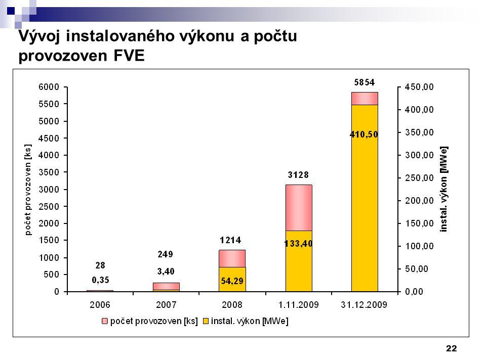 22 Vývoj instalovaného výkonu a počtu provozoven FVE