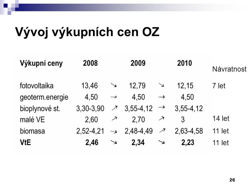 26 Vývoj výkupních cen OZ Návratnost 7 let 14 let 11 let