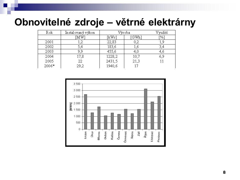 19 Výroba elektřiny z OZE v ČR Vývoj podílu energie z OZE na konečné spotřebě energie