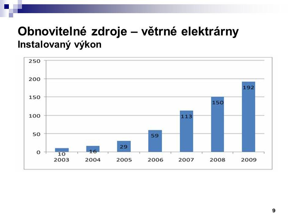 20 Výroba elektřiny z OZE v ČR