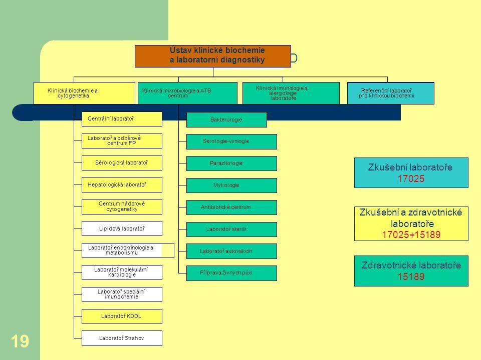 19 Organizační schéma ÚKBLD Zkušební laboratoře 17025 Zkušební a zdravotnické laboratoře 17025+15189 Zdravotnické laboratoře 15189