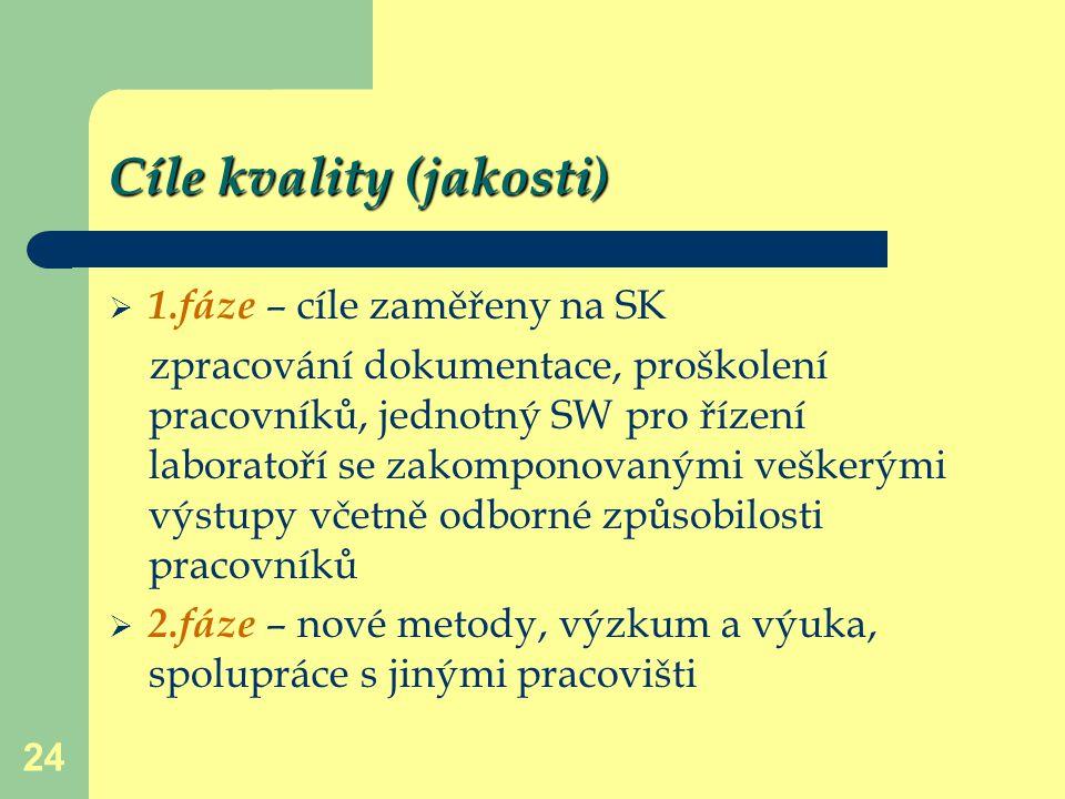 24 Cíle kvality (jakosti)  1.fáze – cíle zaměřeny na SK zpracování dokumentace, proškolení pracovníků, jednotný SW pro řízení laboratoří se zakompono