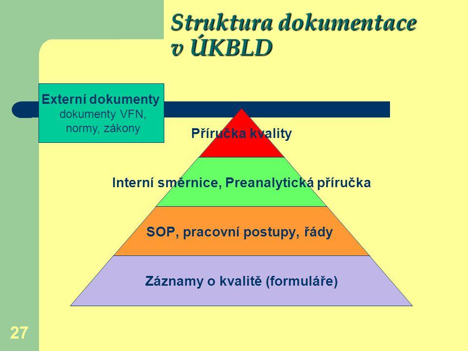 27 Struktura dokumentace v ÚKBLD Struktura dokumentace v ÚKBLD Příručka kvality Interní směrnice, Preanalytická příručka SOP, pracovní postupy, řády Z