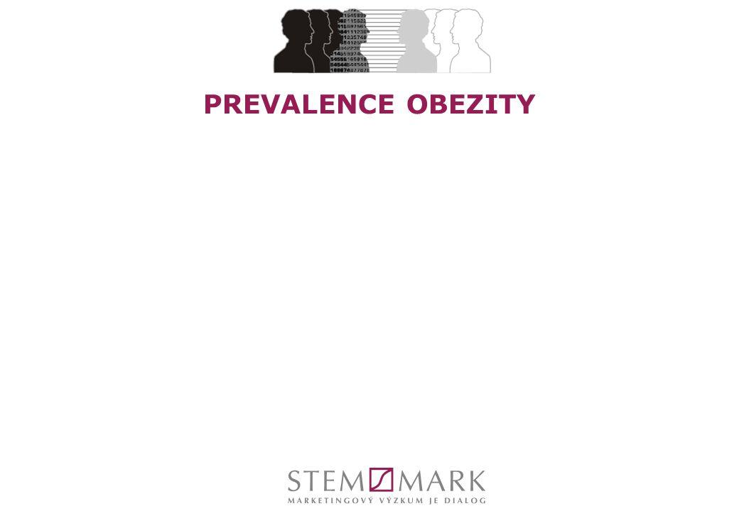 PREVALENCE OBEZITY