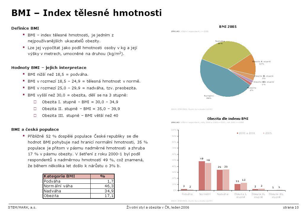 STEM/MARK, a.s.Životní styl a obezita v ČR, leden 2006strana 10 BMI – Index tělesné hmotnosti Definice BMI  BMI – index tělesné hmotnosti, je jedním